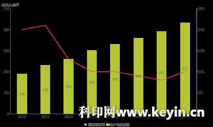 """中国印刷业从""""增量扩能""""到""""做优增量"""""""