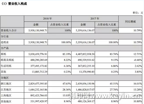 景兴纸业去年售出128万吨包装纸 营收50亿