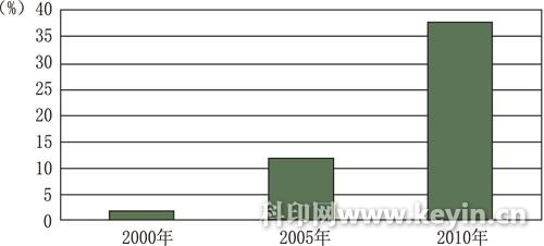 中性细胞比率偏高男孩_工资收入证明模板_销售收入比率