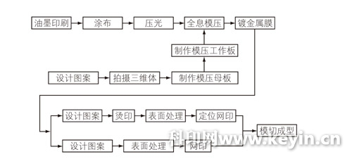 改进后的全息包装产品的生产流程图