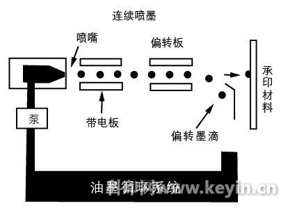 数码印刷机电路图