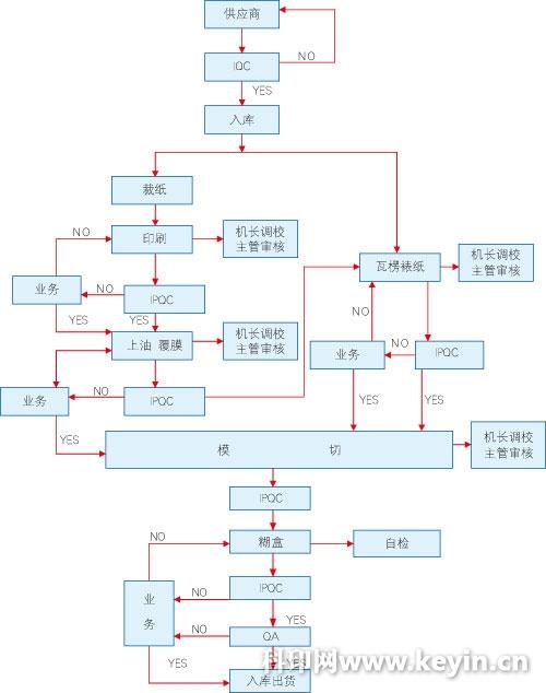产品质量检测控制流程图