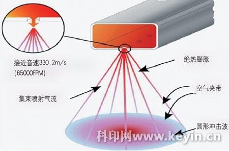 图1 拥有eXtreme专利技术的烘干系统   eXtreme采用压缩空气干燥,同传统的干燥方法不同,eXtreme特别注意油墨在干燥过程中墨膜表面分界层的存在。分界层是空气、溶剂、蒸汽的混合物,具有一定的温度,不随空气流动,有时也称为镜膜。油墨干燥时,在高温的作用下,油墨中的溶剂会蒸发并移至分界层,若分界层中没有溶剂,溶剂蒸汽将很容易扩散到大气中。但随着分界层中溶剂蒸汽浓度的不断增加,蒸发比率将减少,当分界层中的溶剂蒸汽趋于饱和,蒸发过程将停止。传统干燥方法无法消除分界层,溶剂蒸汽被包裹在分界层中,一