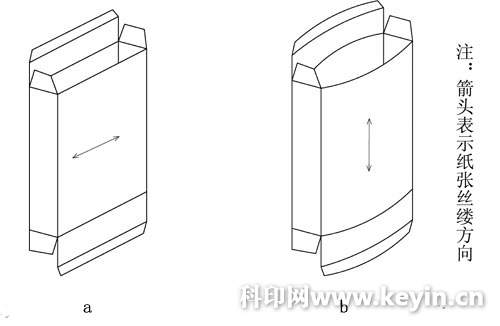 浅谈折叠纸盒的包装设计