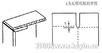 瓦楞纸箱的间壁结构设计