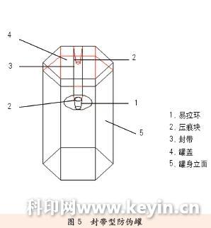 产品防伪包装结构设计与分析