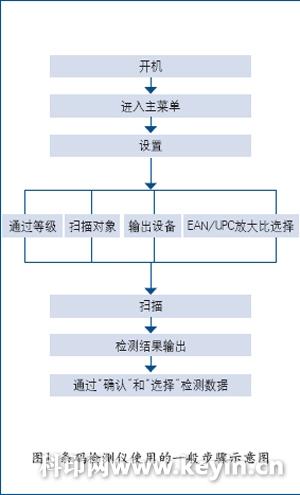 条码检测仪使用的一般步骤示意图