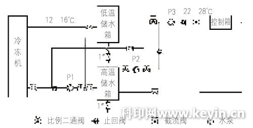 无轴印刷机电气冷却系统