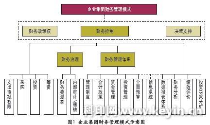 企业集团财务管理体系建设浅析
