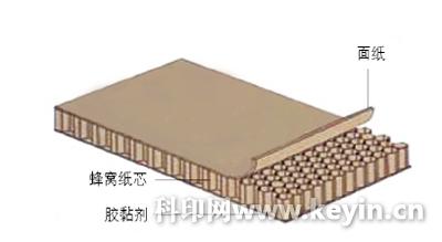 浅谈蜂窝纸板的结构,性能及质