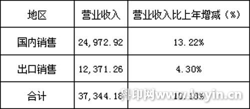 深圳市美盈森环保科技股份有限公司2010年半年度报告图片