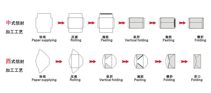 合肥专业信封印刷/信封制作/信封设计/信封印刷厂