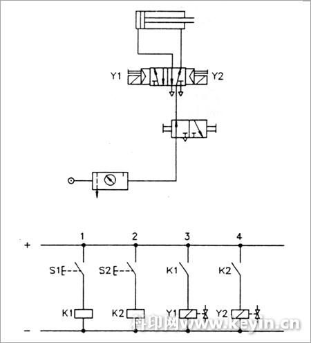 电磁线圈y1的回路闭合,2位5通电磁阀移动到左边的位置,气缸内充满空气图片